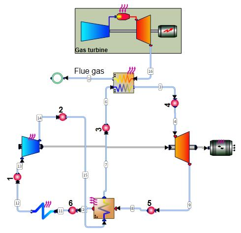 Figure 2: Example of a simple, recuperated Brayton, supercritical CO2 cycle that uses the exhaust flow of a gas turbine to heat its working fluid