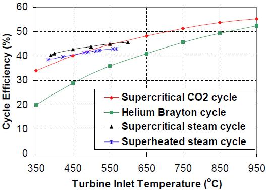 Figure 4 Cycle efficiency comparison of advanced power cycles (source: A Supercritical Carbon Dioxide Cycle for Next Generation Nuclear Reactors. Dostal, V., 2004