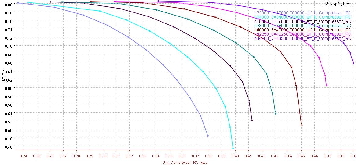 Figure 4 Performance map of a centrifugal compressor showing its efficiency as a function of the mass flow rate for different rotation speeds