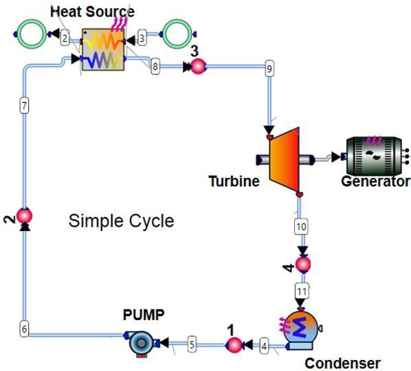 Figure 1 Simple Rankine cycle schematics