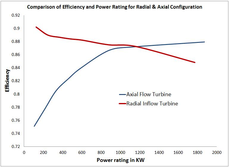 Figure 3 Comparison of efficiency and power rating for axial and radial configurations of turbines