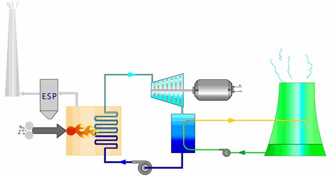 Figure 1 - Thermal Power Plant Layout