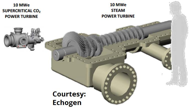 Figure 8 Example of difference in power density between supercritical carbon dioxide (left) and steam (right) for a 10 MW power turbine