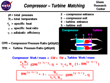 Compressor-Turbine-Matching