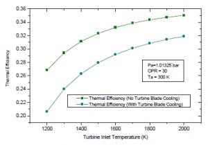 thermal-effiency