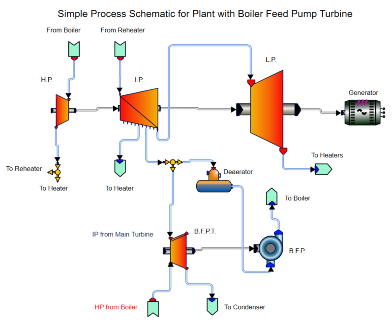Design of Boiler Feed Pump Turbines | Turbomachinery blog