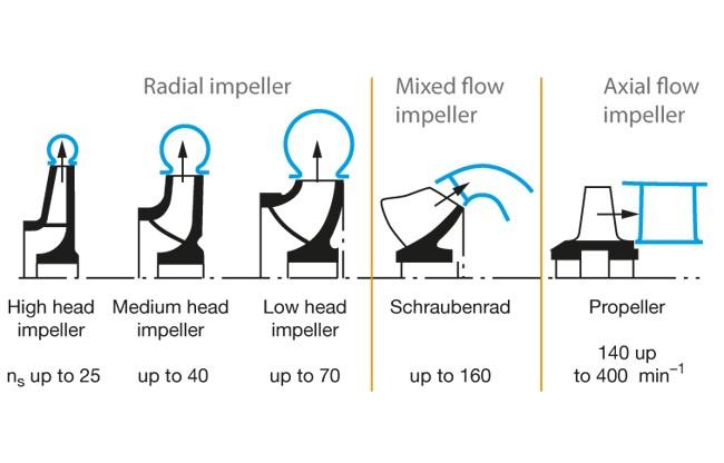 radial-impeller