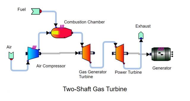 two-shaft-gas-turbine