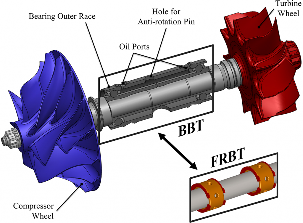 Dan blog bearing for turbochargers