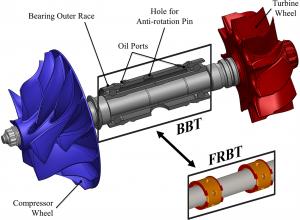 Dan blog bearing for turbochargers
