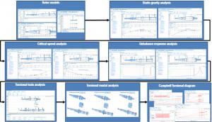 Rotordynamics analysis
