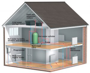 Blog post for Introduction to heating systems