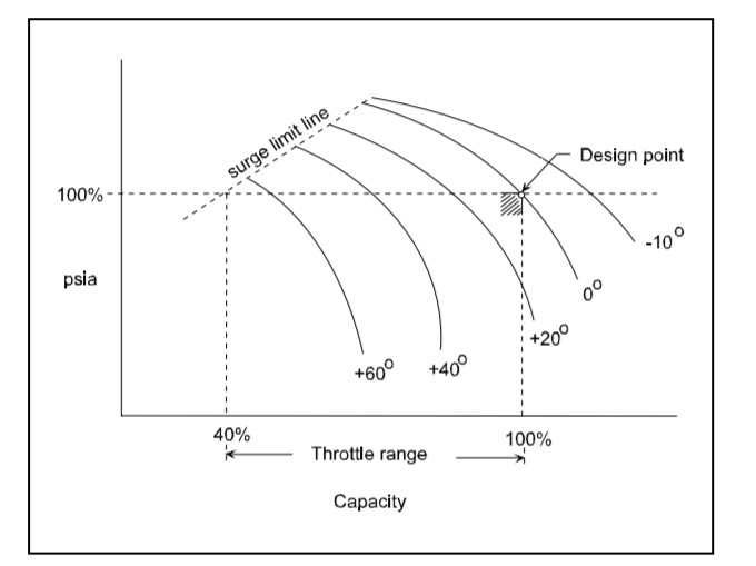 Example IGV Characteristic Curve