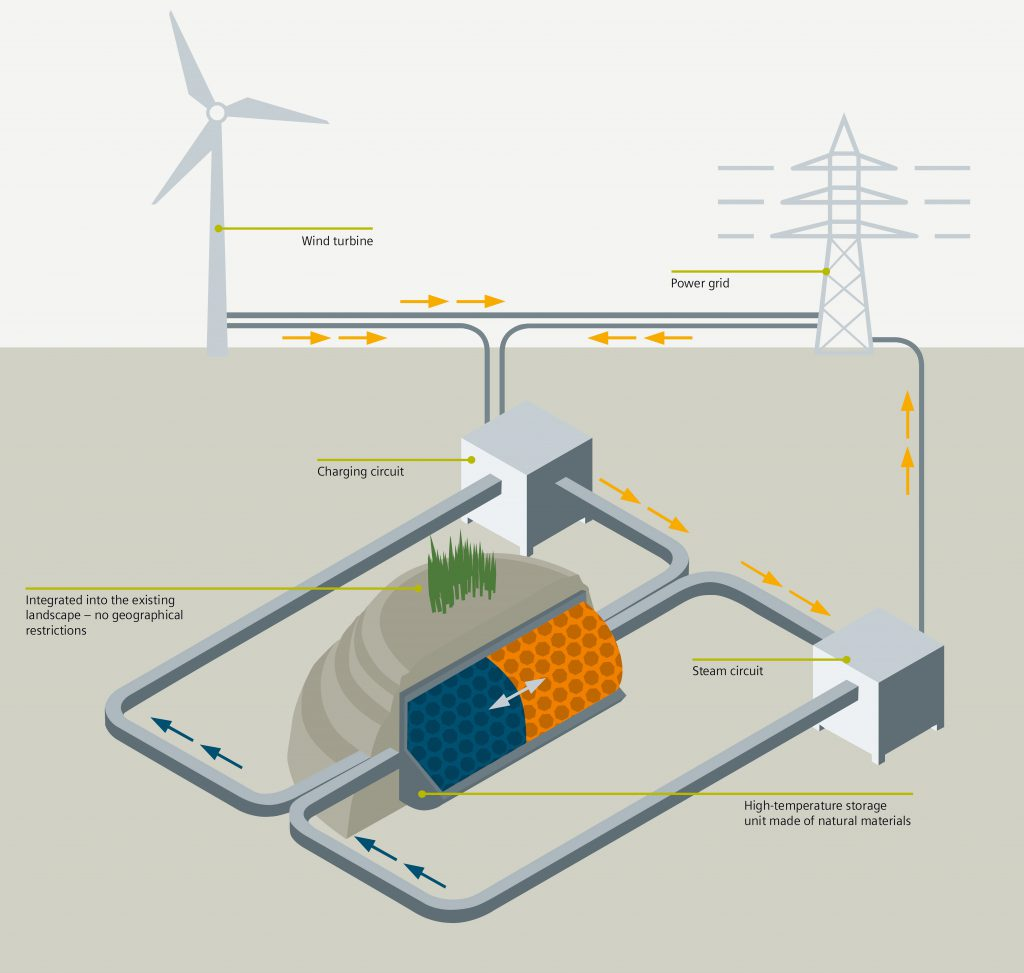 Future Energy Solution research project