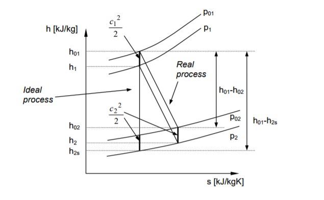 H-S diagram of expansion process