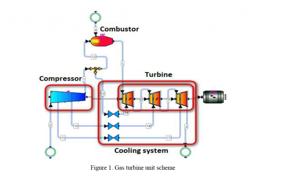 Industrial Gas Turbine Unit with Cooling