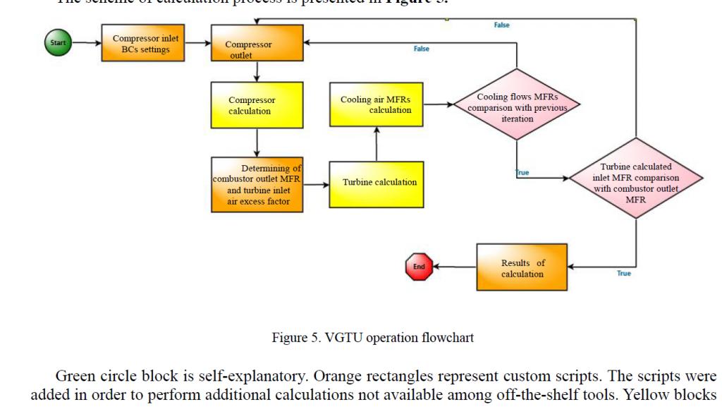 VGTU operation flowchart