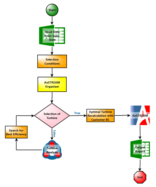 AxSTREAM ION for Process Automation