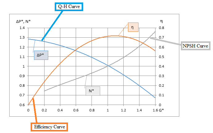 Pump characteristic curves generated from AxSTREAM