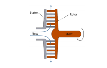 Radial-outflow turbine (schematic view)