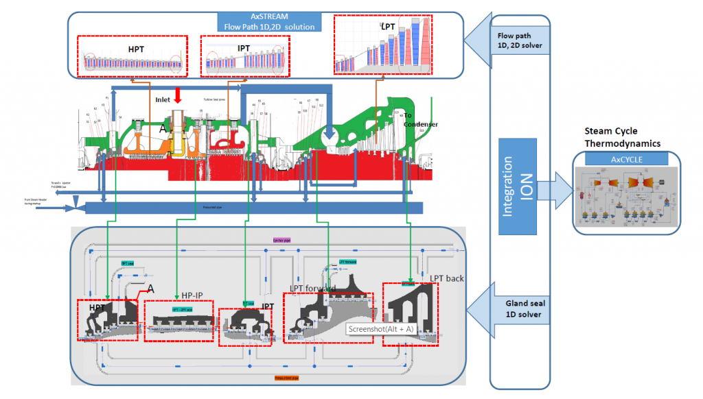Steam Turbine and Cycle Design with Leakage Calculation within AxSTREAM IO Platform