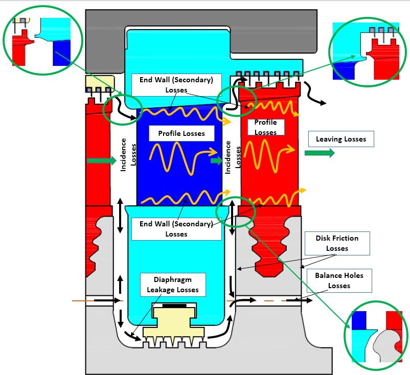 Steam Turbine stage losses (impulse design)