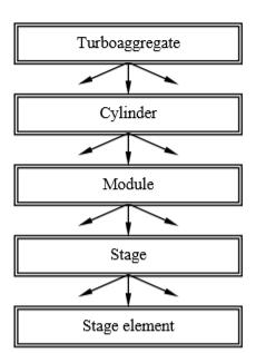 Hierarchy of Turbine Design Problems