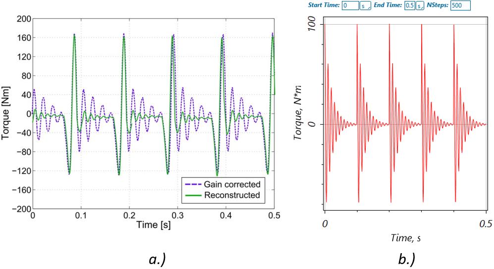 Rotor Dynamics Charts