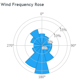 Wind frequency rose at home