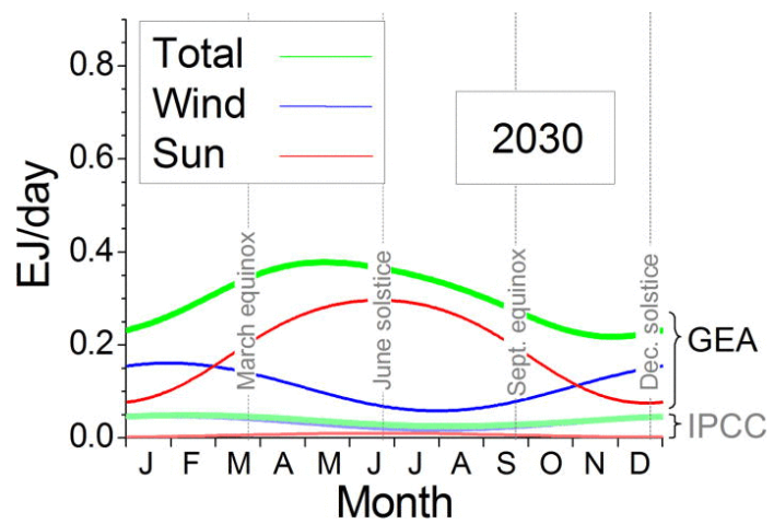 Implications of diurnal and seasonal variations in renewable energy generation for large scale energy storage