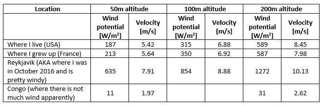 Statistics on Wind