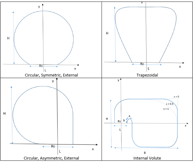 Volute cross-sections