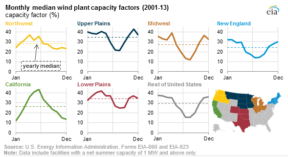 Monthly Wind Plant Capacity Factors