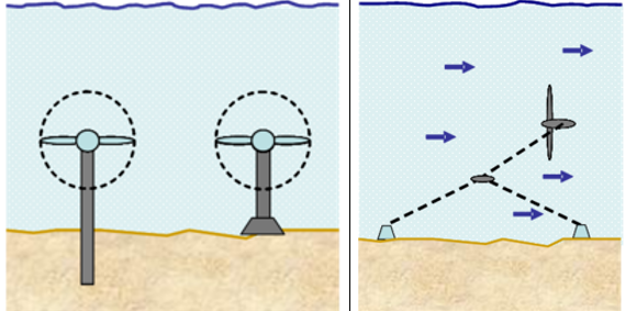 Bottom-mounted axial turbines vs. cable tethered turbine