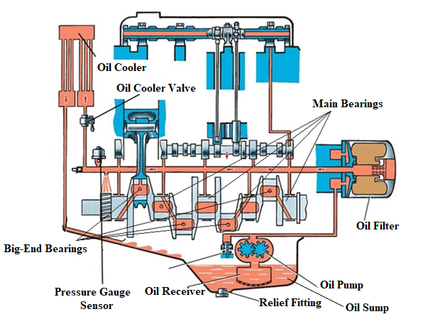 Figure 1 Main elements of a lubrication system
