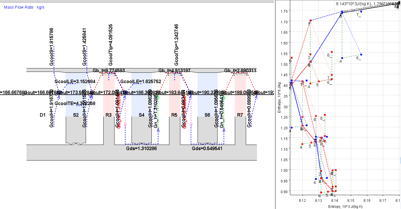 Mass balance diagram and Mollier diagram for a cooled turbine calculated in AxSTREAM
