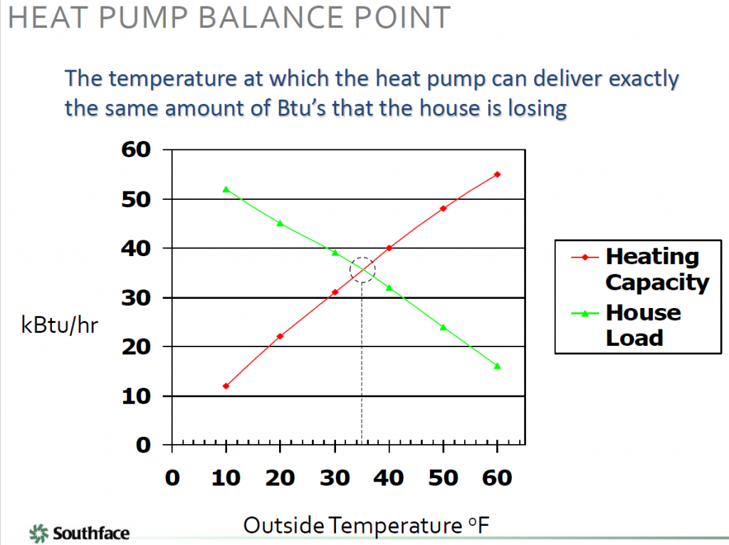 Illustration of dependency of house load and heating capacity on outside temperature