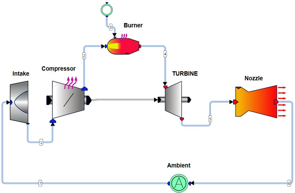 hematic of a Turbojet engine with simulated cycle in AxCYCLE