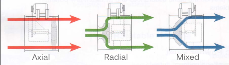 Types of Rotodynamic Pumps