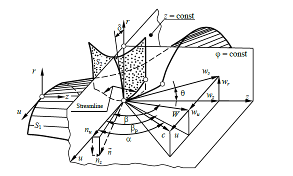Figure 2.1 The surfaces of the three-dimensional flow relative