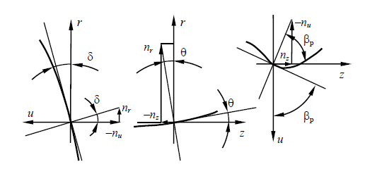 Figure 2.2 The normal projections to the 2 S surface