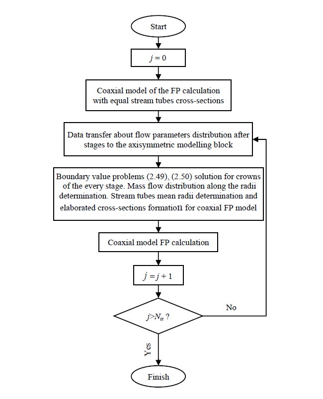 A block diagram of a multistage axial turbine FP axisymmetric problem solving with coaxial models