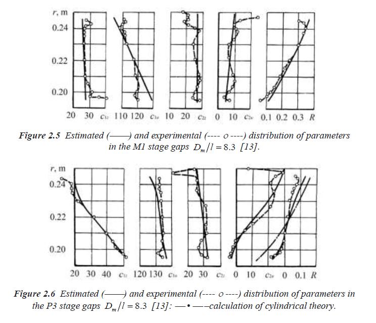 Estimation Images