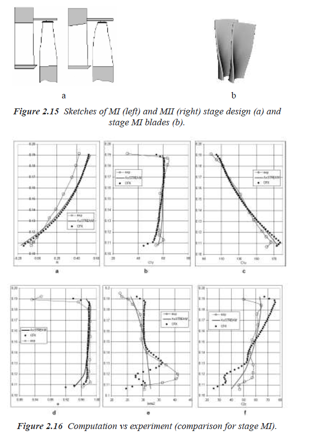 Figure 2.15 and 2.16