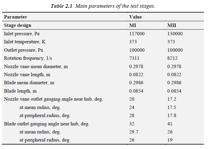 Main parameters of the test stages