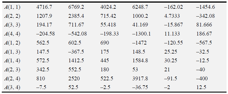 Table 2.3 DGCP macromodels coefficients (continuation)