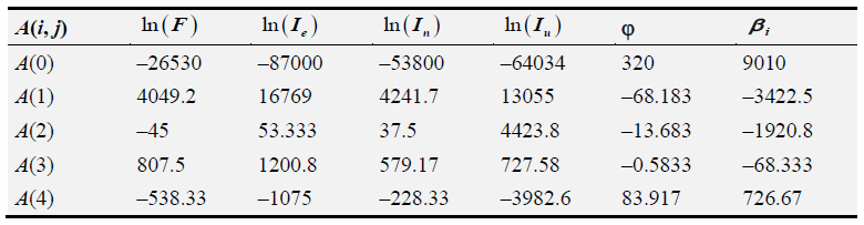 Table 2.3 DGCP macromodels coefficients
