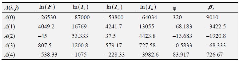 Table 2.3 DGCP macromodels coefficients