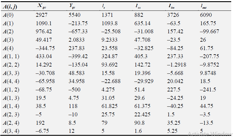 Table 2.4 DGCP macromodels coefficients (continuation)