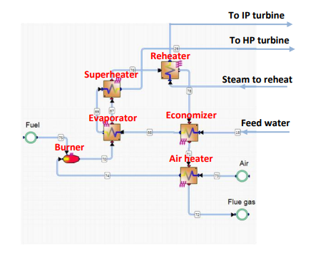 Figure 2. Fossil Fuel Fired Water Steam Generator